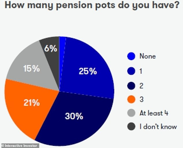 Got a collection? 15% of people said they currently have four or more pension pots