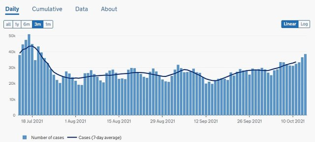 ENGLAND: Daily infections in England have been increasing slowly since mid-September, nearly reaching 40,000 today