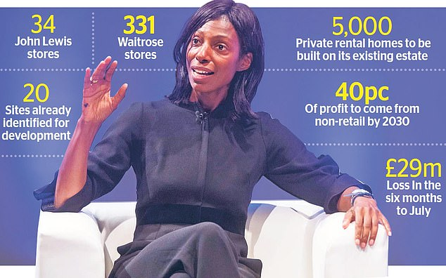 John Lewis chairman Dame Sharon White (pictured), has staked her leadership on plans to diversify the brand away from retail