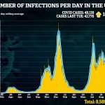UK's Covid cases spike by another 15% in a week to brink of 50,000 💥👩💥