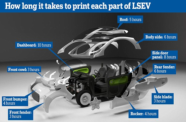 LSEV has 40 to 60 parts, compared to 2,000 in a traditional car. Each part takes  hours to  make