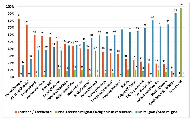 This graph shows the declining numbers of Christians in European countries. Rather than changing  religious affiliation, it seems Christians are leaving religion behind. The fewer Christians there are in a country, the more non-religious people there are, except in Israel