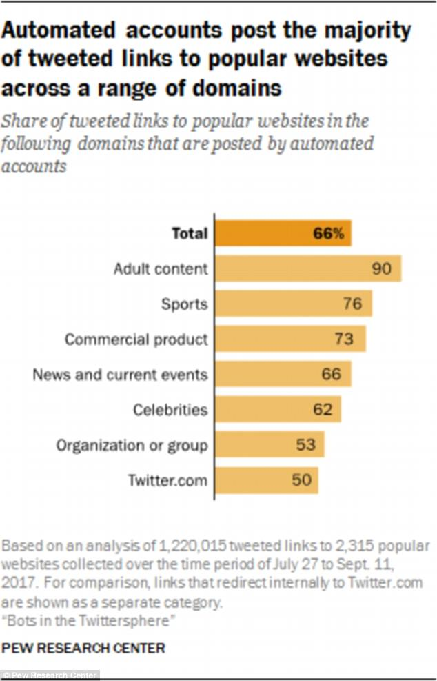 Overall, the study found that 66 percent of tweeted links to the most linked sites in each category were shared by automated accounts, rather than human users