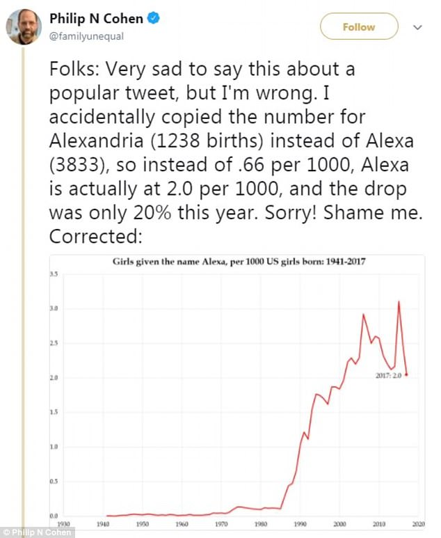 Update: Philip Cohen, a sociologist at the University of Maryland, reported the drop in the name Alexa. There was a slight peak in 2015 before the name fell in 2016 and 2017