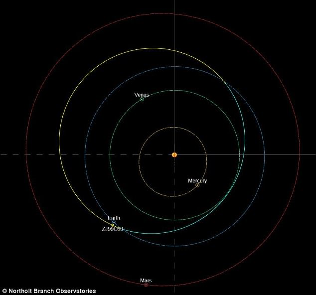 A space rock the size of the Statue of Liberty will skim past Earth today. The asteroid 2010 WC9 (yellow orbit) is up to 427 feet (130 meters) wide and will get within 126,000 miles (203,000km) of Earth (dark blue orbit) - about half the distance to the moon.
