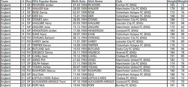 The heights and weights of all 23 England players were released by the governing body