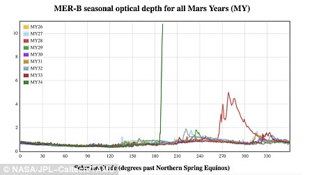 This graphic compares atmospheric opacity in different Mars years from the point of view of NASA's Opportunity rover. The green spike in 2018 (Mars Year 34) shows how quickly the global dust storm building at Mars blotted out the sky. A previous dust storm in 2007 (red, Mars Year 28) was slower to build. The vertical axis shows atmospheric opacity and the horizontal access shows the Martian season, which is measured by where the Sun is in the Martian sky compared to its apparent position on Mars' northern spring equinox.