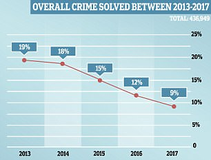 The percentage of all crimes solved by police has plummeted