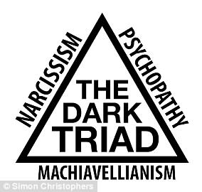 The dark triad is a name given to three personality traits: narcissism, psychopathy and Machiavellianism