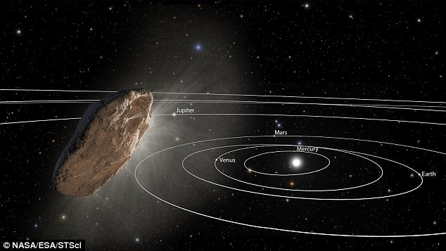 This image shows Oumuamua racing to the edge of our solar system. Because the complex rotation of the object makes it difficult to determine the exact shape, there are many models of what the object might look like.