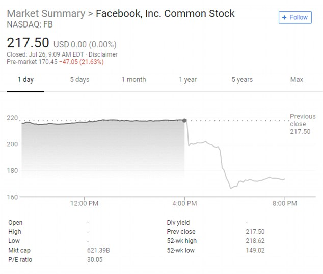 News of the proposal came just hours after Facebook shares went into a freefall on Wednesday as a stunningly weak financial outlook raised fresh concerns