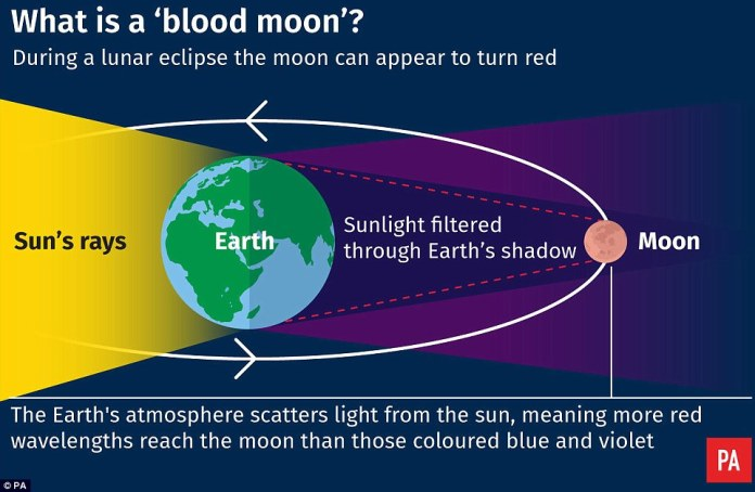 A lunar eclipse is a specific event which happens when Earth lines up directly between the sun and the moon. When this happens, Earth blocks the light from the sun to the moon. Earth's shadow then falls on the moon. During a lunar eclipse, we can see Earth¿s shadow on the moon