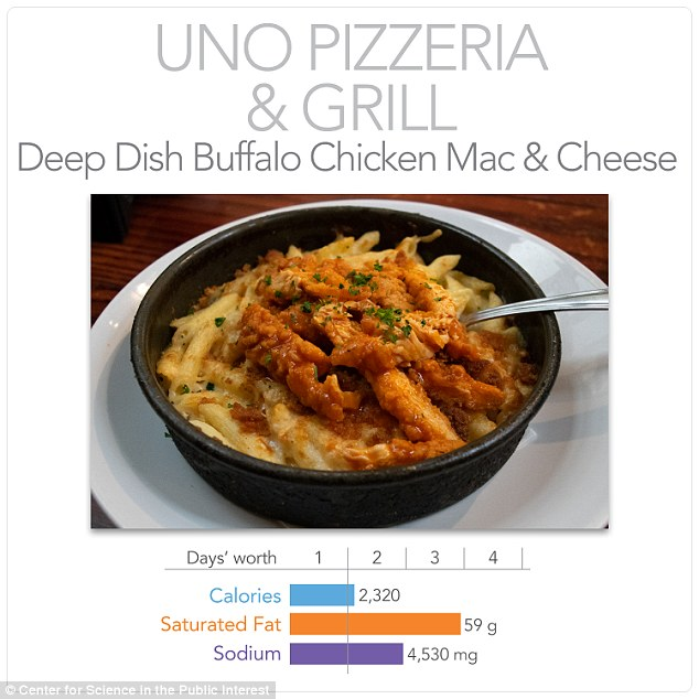 Uno Pizzeria & Grill presents diners with a trough of Deep Dish Buffalo Chicken Mac & Cheese, totaling 2,320 calories, 59g of saturated fat, and 4,530mg of sodium