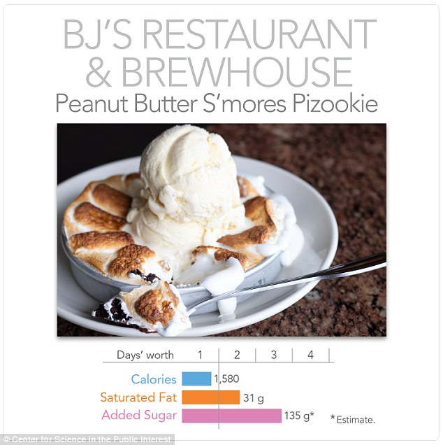 For this year's dessert, BJ's Restaurant & Brewhouse takes the top spot, with its 1,580-calorie Peanut Butter S'mores Pizookie