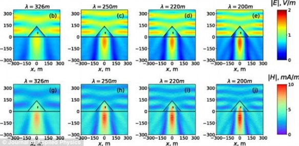 A multipole analysis shows the pyramid concentrates electromagnetic energy in its hidden chambers. The distributions of electric (a)–(e) and magnetic (f)–(j) field magnitude in the Pyramid and its supporting substrate is shown above