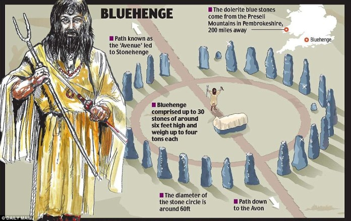 Stonehenge's bluestones made up the entirety of the monument's monoliths during one stage of construction. 'Bluehenge' featured a path that led worshippers to Stonehenge from the nearby river Avon. Ancient Britons later added  other stones to the monument, and the bluestones now make up just the largest of the site's monoliths
