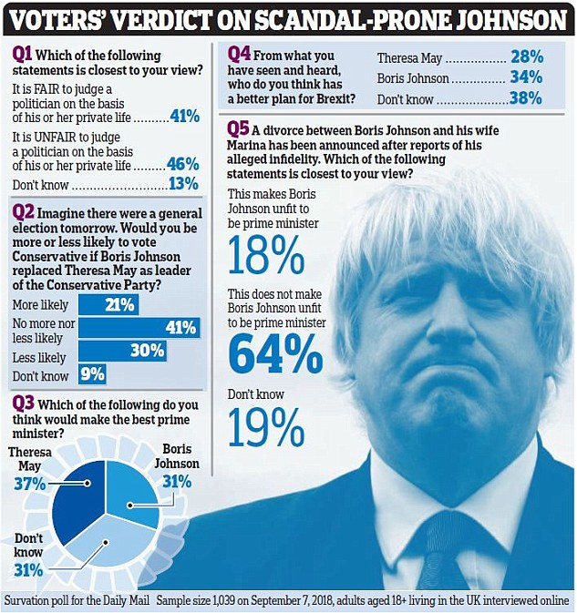 These are the results of a Survey Survey for the Daily Mail, the first official poll conducted since the announcement of Johnson's divorce from Marina Wheeler