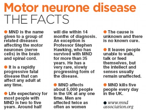 MND graphic