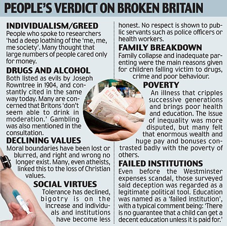 Broken Britain graphic