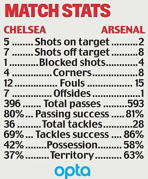 Statistiques du match Chelsea-Arsenal