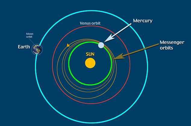 A graphic which shows Messenger's elliptical orbit relative to the Earth, Sun and Mercury