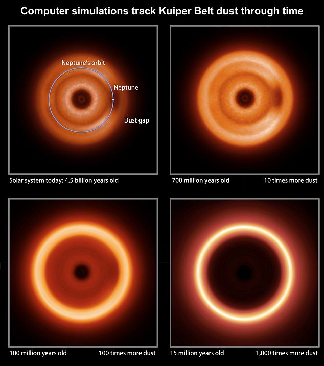 The models include the effects of collisions among grains. By ramping up the collision rate, the simulations show how the distant view of the solar system might have changed over its history