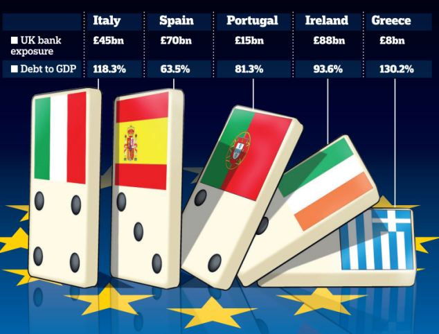 Dominoes: The collapse of Greece and Ireland's economies could have a knock-on effect on other nations