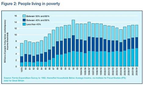poverty graphic