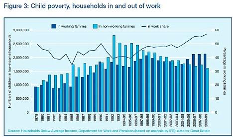 child poverty graphic
