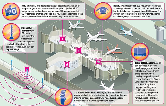 New hi-tech systems to stop the terrorists