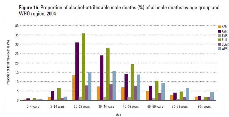 Deaths: The graph shows the number of deaths that can be blamed on alcohol for age groups in each region