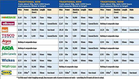 Light Bulb Wattage Chart Uk Americanwarmoms Org