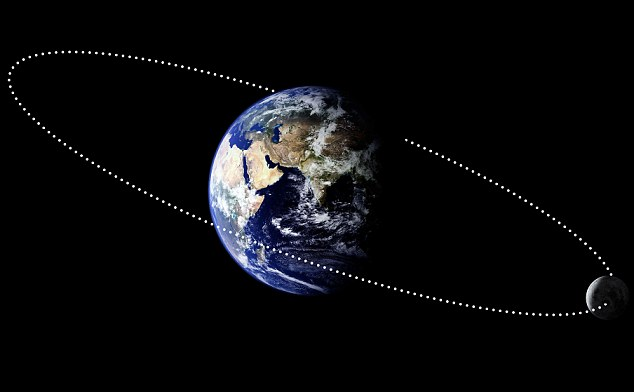 The moon's orbit around Earth is not a circle, but an ellipse. At its closest approach - the perigee - the moon appears brighter and larger in the sky. When it is furthest away - the apogee - it is smaller and dimmer