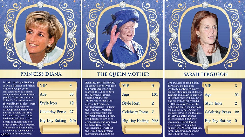 Controversial cards: The pack also includes Princess Diana and The Queen Mum, who do not score in the Big Day Rating category, and Sarah Ferguson who gets zero as she was not invited