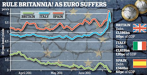 Graphic showing how British bonds fare in relation to Italian and Spanish ones