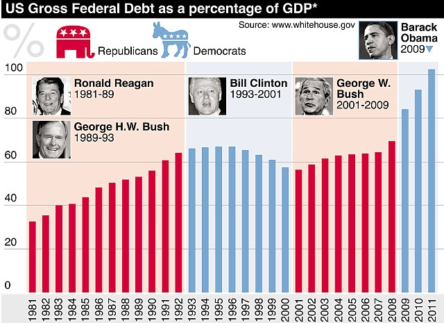 Image result for america's debt under various presidents