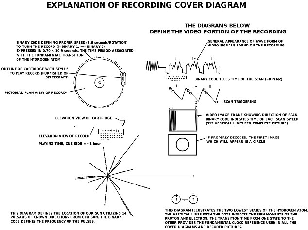 Too small: Despite the detail, extraterrestrials with similar technology to ours would not be able to detect the craft carrying the Golden Record, let alone the disc itself