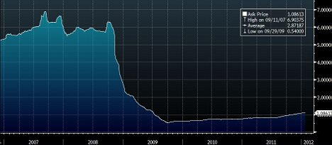Three-month sterling LIBOR from 2006 to 2012