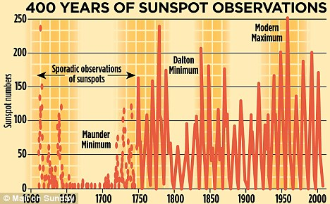 Four hundred years of sunspot observations
