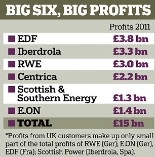 BIG SIX BIG PROFITS