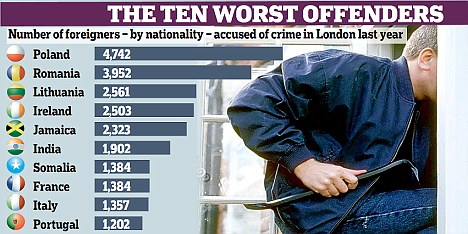 Image result for eastern european crime  in UK