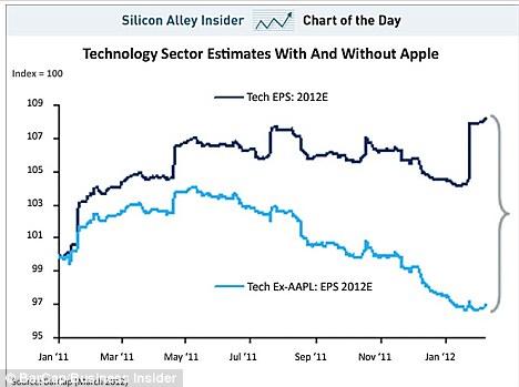 Apple graph
