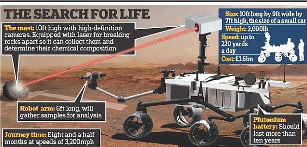 Nasa's Mars Science Laboratory nicknamed Curiosity, a nuclear powered rover vehicle