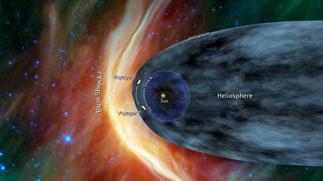 """Nave espacial Voyager de la NASA está llegando a los límites exteriores del sistema solar, un área conocida como el """"estancamiento"""" zona de"""