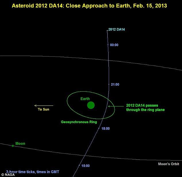 El camino de 2012 DA14, como proyectada a través de 15 de febrero 2013 muestra que el asteroide cae dentro de la órbita de los satélites geoestacionarios