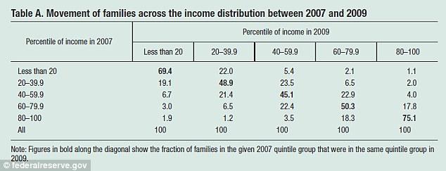 Social mobility chart