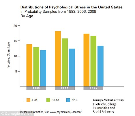 Age: Like females, those under 34 years of age have also consistently reported higher stress levels than others with those over 55 showing the least amount