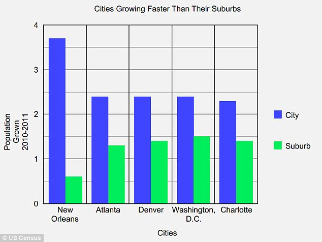 Disparities in growth: A handful of cities exhibited vastly different population growth rates in their cities (blue) as compared to the surrounding suburban communities (green)