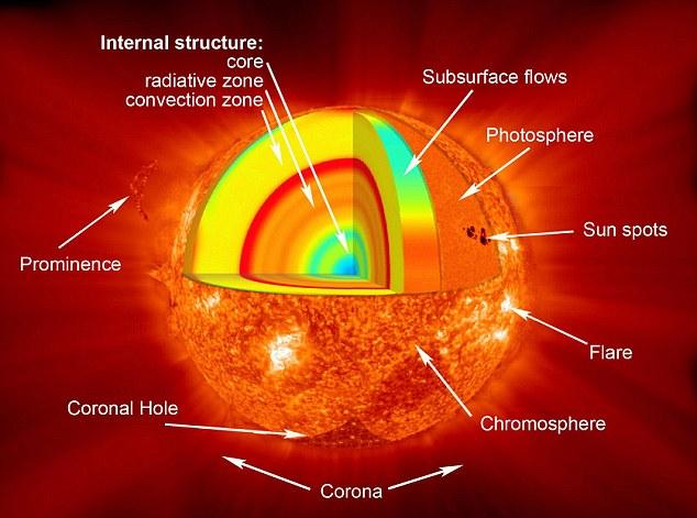 Solar Flares-Sunspots-Nader Nazemi