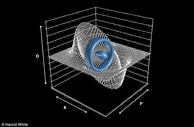 Space time mapped out: Teams at NASA are exploring ways to warp the universe to enable faster than light travel. Pictured is a model of how a ship, enclosed in a space-time 'doughnut', could reach the stars